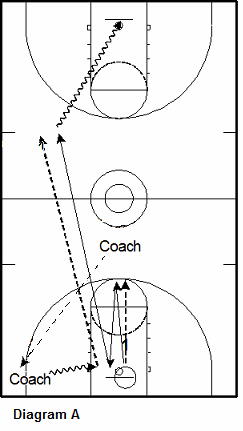 basketball defense transition drill