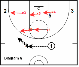 41 Zone Play - Stack play vs the 2-3 zone defense