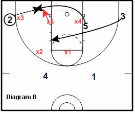 41 Zone Play - Wing Flash, short corner pass
