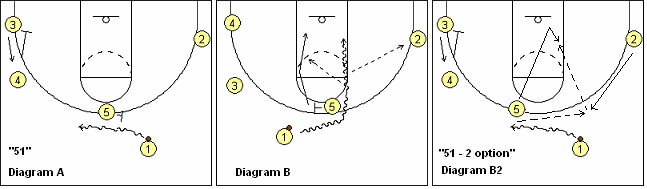 basketball play 51