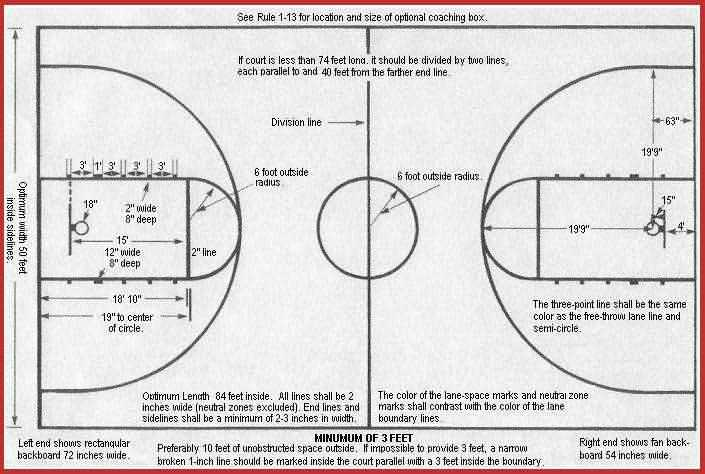 US basketball court dimensions
