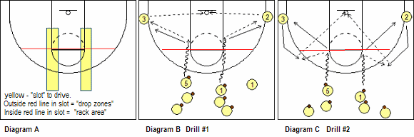 dribble drive motion offense breakdown drills