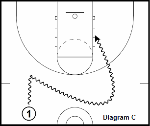 basketball guard drill - Isolation - Changing Area of Attacks