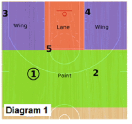 Delta Zone offense - floor areas