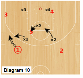 Delta Zone offense - all zones are the same when ball moves to the wing