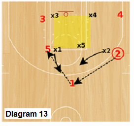 Delta Zone offense - wing to point to weakside high post reversal