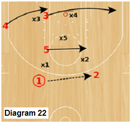 Delta Zone offense - rotation after ball reversal and the flex screen
