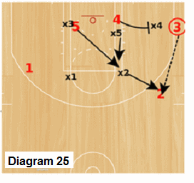Delta Zone offense - pass from corner to wing initiates the flex-screen play