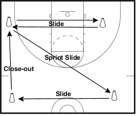 Basketball Drill - Stance N Step - 4 Cone Drill