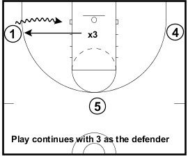 Circle Gladiator basketball Drill