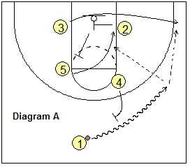 Last second basketball play -  Half-Court Quick Hitter