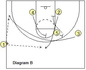 Last second basketball play -  Sideline Inbounds Play