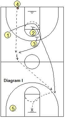Last second basketball play -  Full-Court Inbounds Play