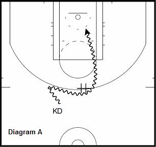 basketball guard drill - Attack Help Defender