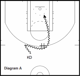 basketball guard drill - Attack Help Defender