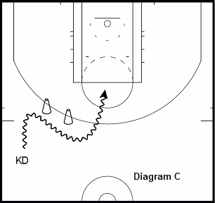 basketball guard drill - Hesitation on Drive to Attack