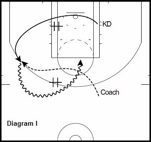 basketball guard drill - Cross Screen to Pick & Roll