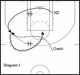basketball guard drill - Cross Screen to Pick & Roll