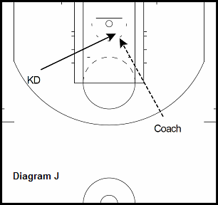 basketball guard drill - Early Offense Duck In