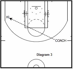 basketball guard drill - Baseline Screen Into Shot