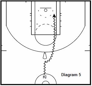basketball guard drill - Iso Tunnel Attack