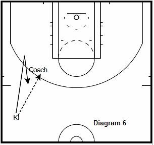 basketball guard drill - Fake The Handoff 3