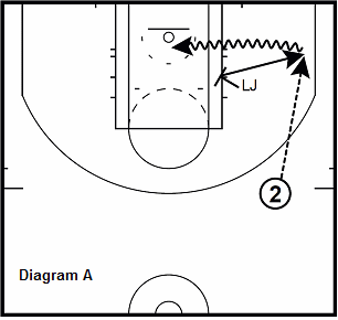 basketball guard dril - Down Screen And Pop