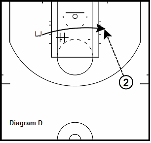 basketball guard drill - Post Up From Cross Screen