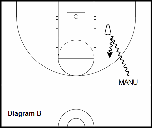 basketball guard drill - Pullback Jump Shot