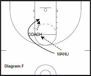 basketball guard drill - High Post Hand Off