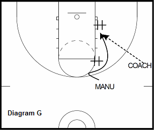 basketball guard drill - Back Screen to Post Up