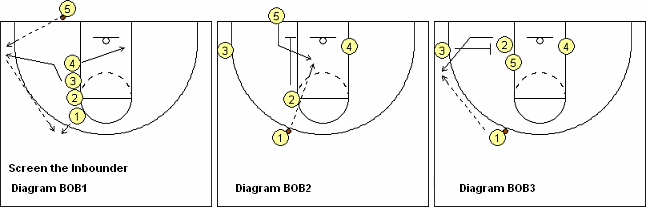 MSU baseline out-of-bounds play
