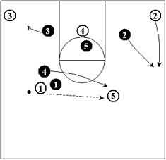 Defending the Pick and Roll
