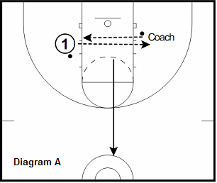 basketball guard drill - 2 Ball Passing With Slides