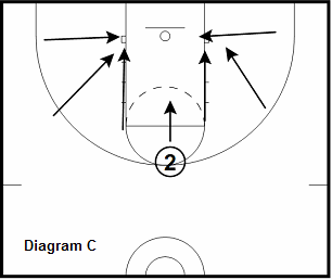 basketball guard drill - 2 Step Floater Series