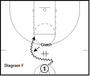 basketball guard drill - Pick and Roll Scoring Series