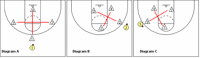 Point-Zone Defense