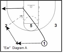 Princeton offense Ear play