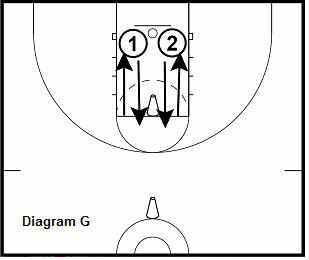 Rebound and Transition Drill - Competitive