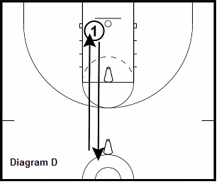 Rebound and Transition Drill