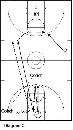 basketball defense transition drill