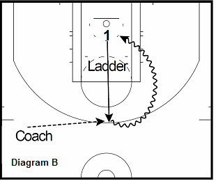 basketball guard drill - Ladder to Score