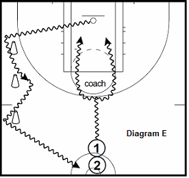 basketball guard drill - Change of Directions Attacks with Defense