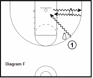 basketball guard drill - Double Cone Series