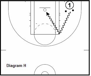 basketball guard drill - 2 Ball Cut and Tuck