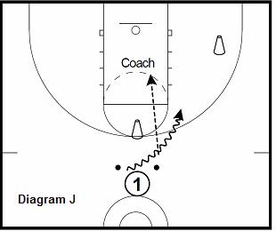 basketball guard drill - 2 Ball Progression, top