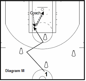 basketball guard drill - Agility Drills to Score