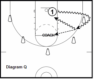 basketball guard drill - 2 Ball Curl and Pass