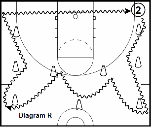 basketball guard drill - Ultimate Cone Change of Directions
