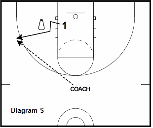 basketball guard drill - Off Ball Screen Shooting